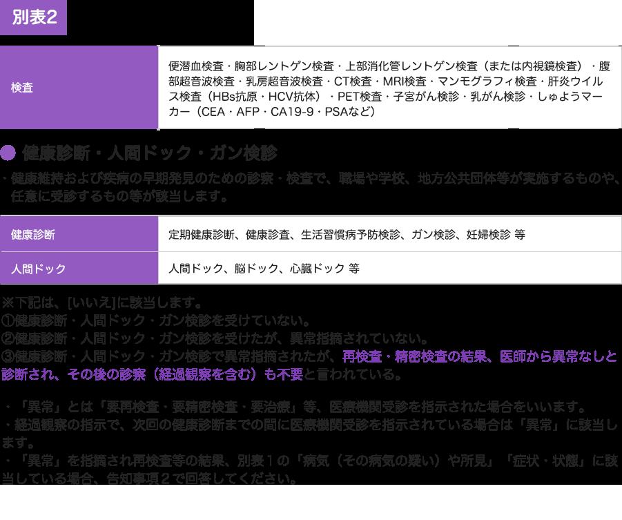 別表2 三井住友海上あいおい生命所定の検査結果の異常(要再検査・要精密検査・要治療)