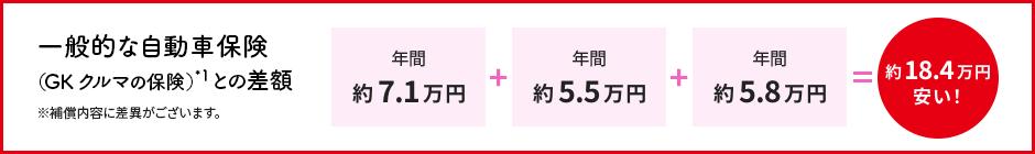 一般的な自動車保険(GK くるまの保険)*1 との差額